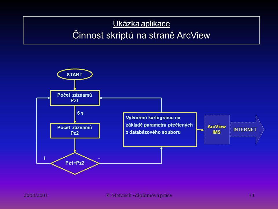 Ukázka aplikace Činnost skriptů na straně ArcView