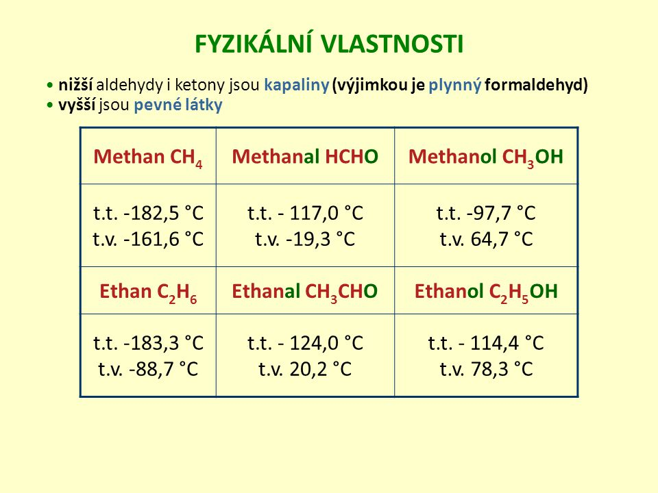 FYZIKÁLNÍ VLASTNOSTI Methan CH4 Methanal HCHO Methanol CH3OH