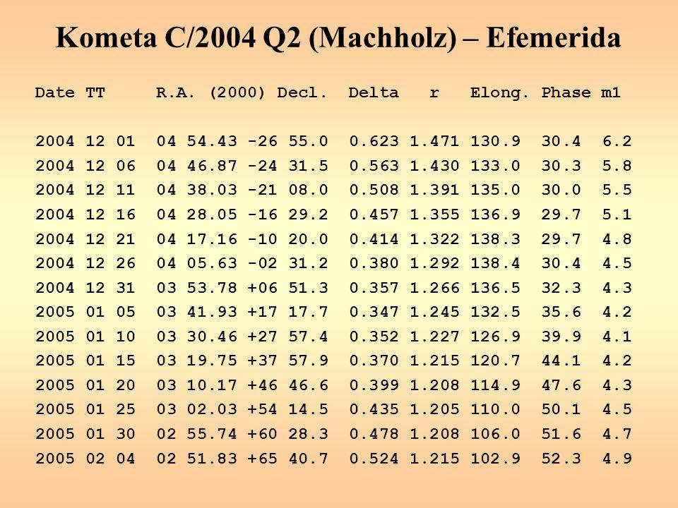 Kometa C/2004 Q2 (Machholz) – Efemerida