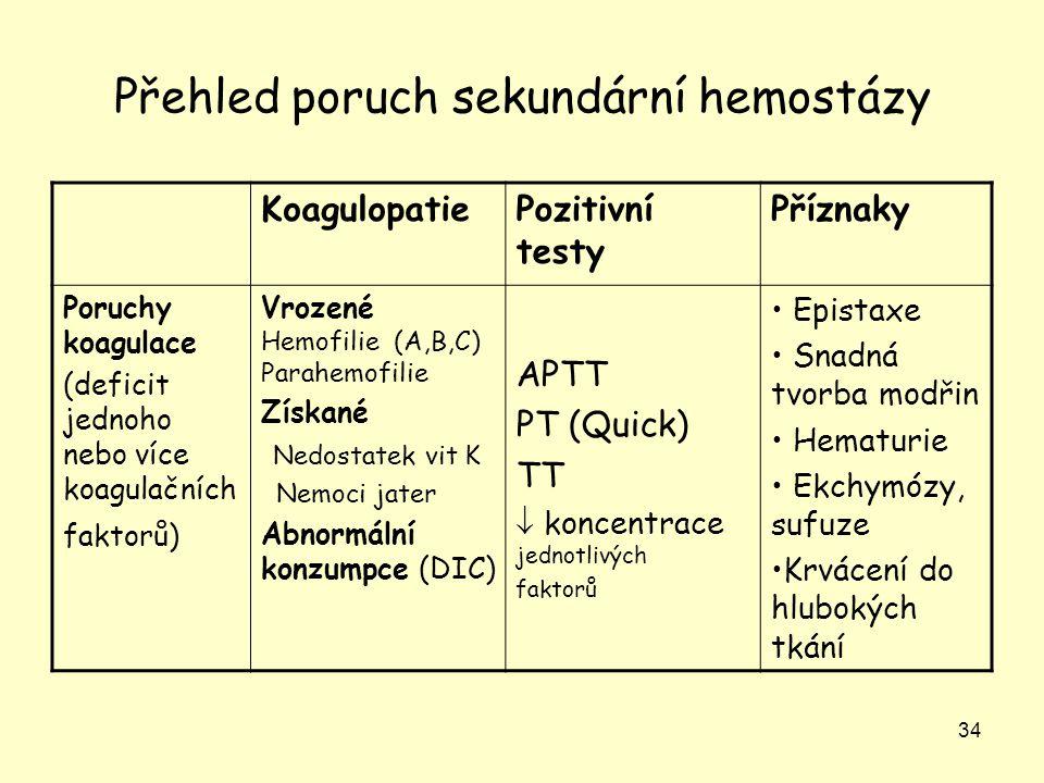 Přehled poruch sekundární hemostázy