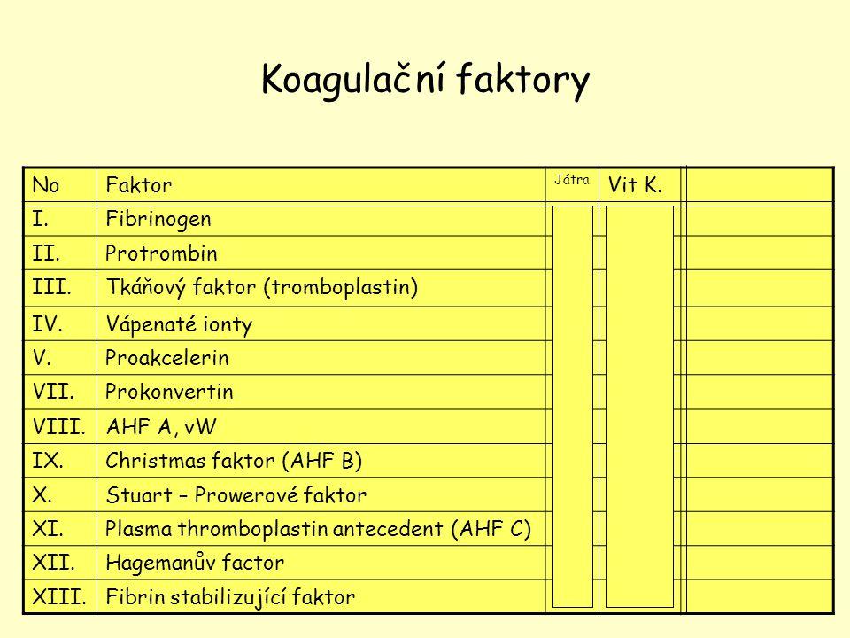 Koagulační faktory No Faktor Vit K. I. Fibrinogen + II. Protrombin