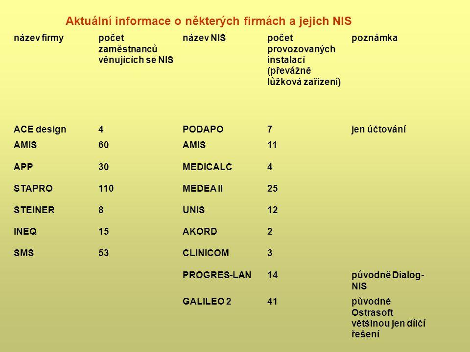 Aktuální informace o některých firmách a jejich NIS