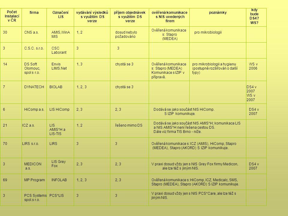 kdy bude. DS4 WS Počet. Instalací. v ČR. firma. Označení. LIS. vydávání výsledků. s využitím DS.