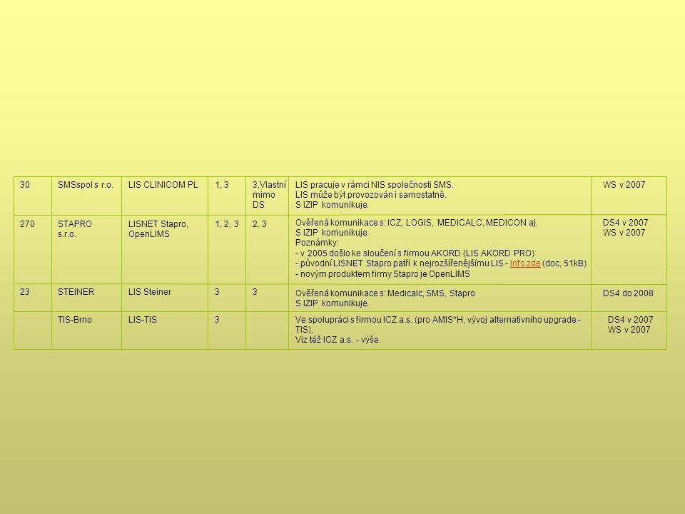 30 SMSspol s r.o. LIS CLINICOM PL. 1, 3. 3,Vlastní. mimo DS. LIS pracuje v rámci NIS společnosti SMS.