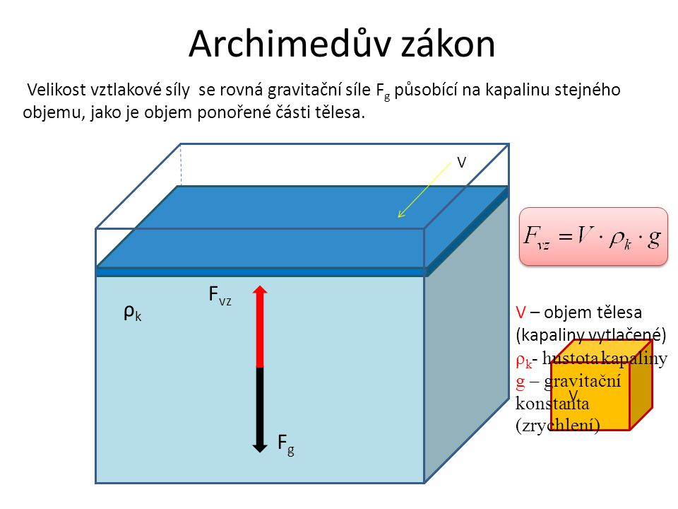 Archimedův zákon Fvz ρk Fg