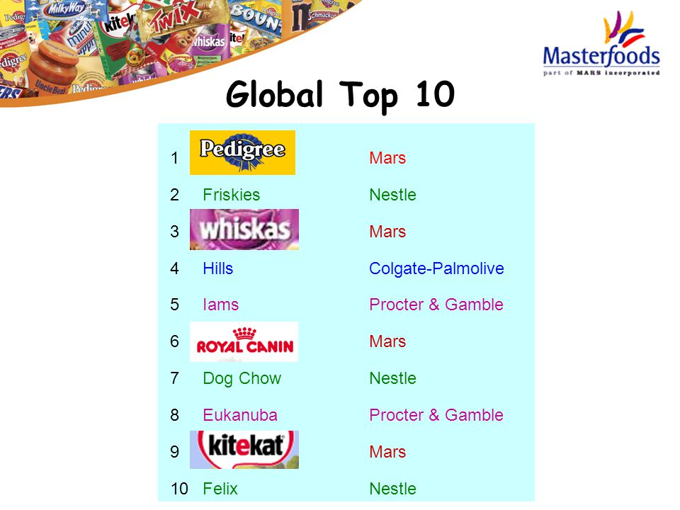 Global Top 10 1 Mars 2 Friskies Nestle 3 Mars