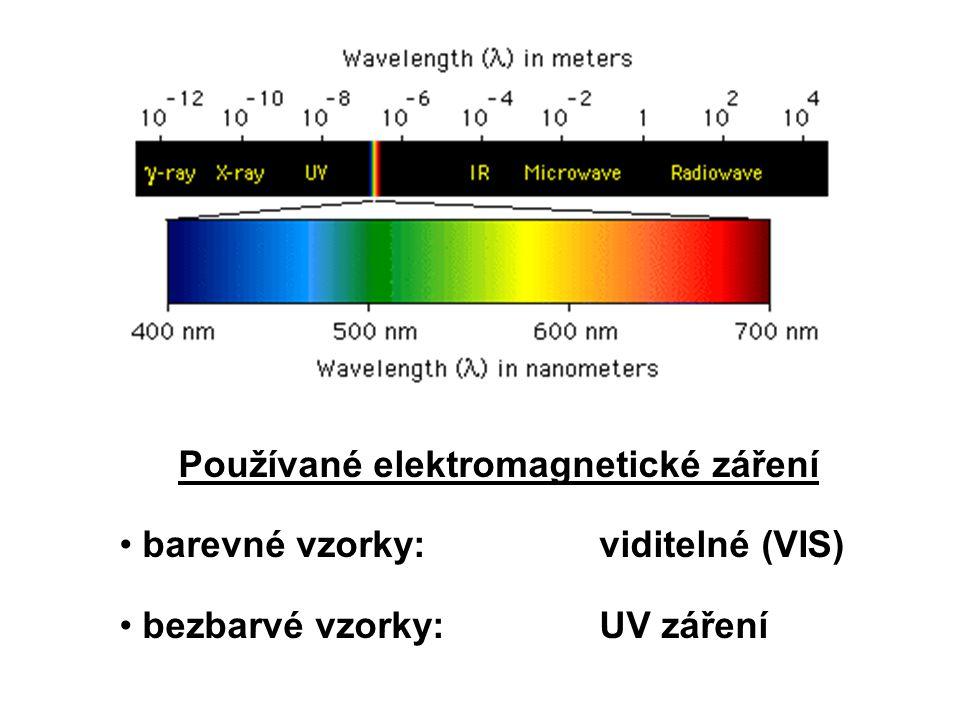 Používané elektromagnetické záření