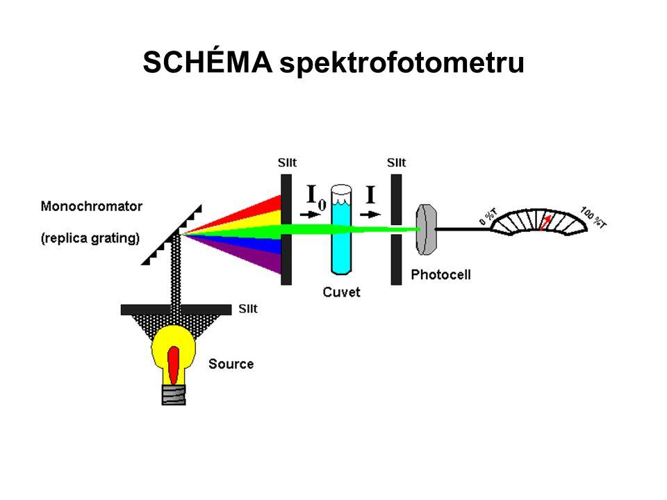 SCHÉMA spektrofotometru
