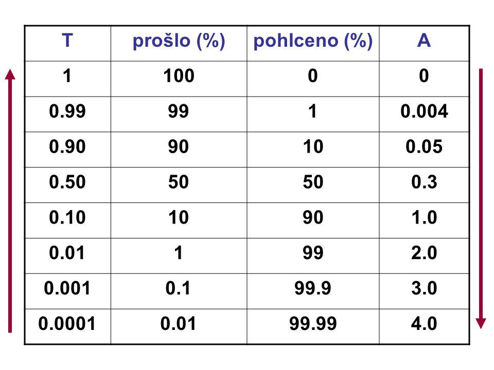 T prošlo (%) pohlceno (%) A. 1. 100. 0.99. 99. 0.004. 0.90. 90. 10. 0.05. 0.50. 50. 0.3.