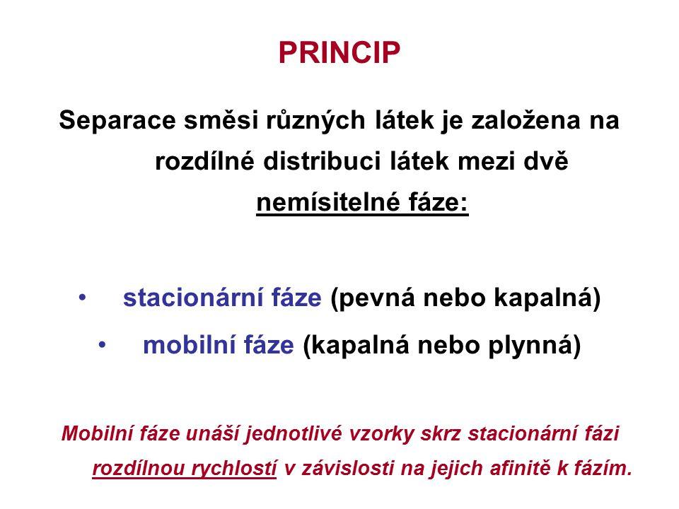 PRINCIP Separace směsi různých látek je založena na rozdílné distribuci látek mezi dvě nemísitelné fáze: