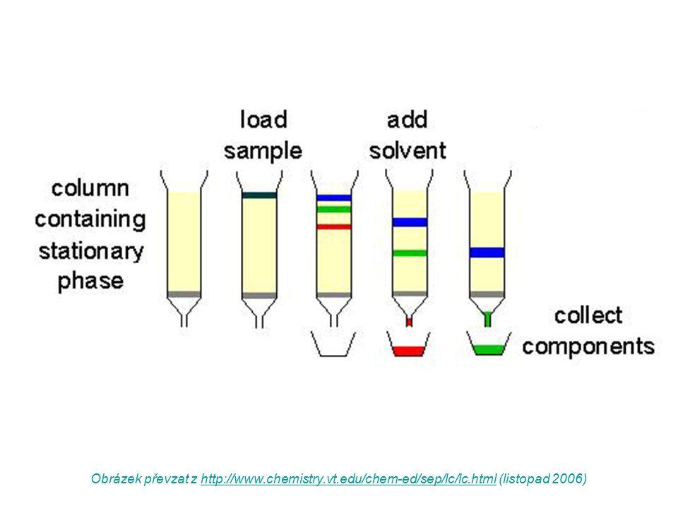 Obrázek převzat z http://www. chemistry. vt. edu/chem-ed/sep/lc/lc
