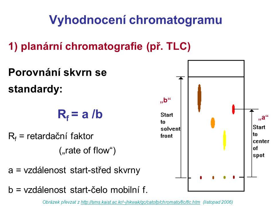 Vyhodnocení chromatogramu