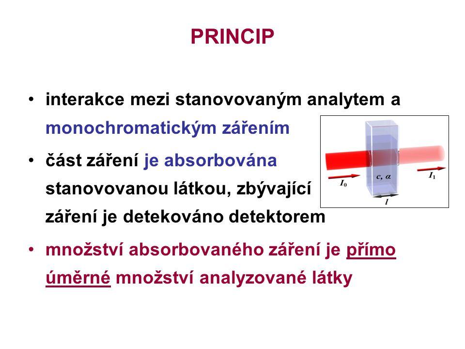 PRINCIP interakce mezi stanovovaným analytem a monochromatickým zářením.