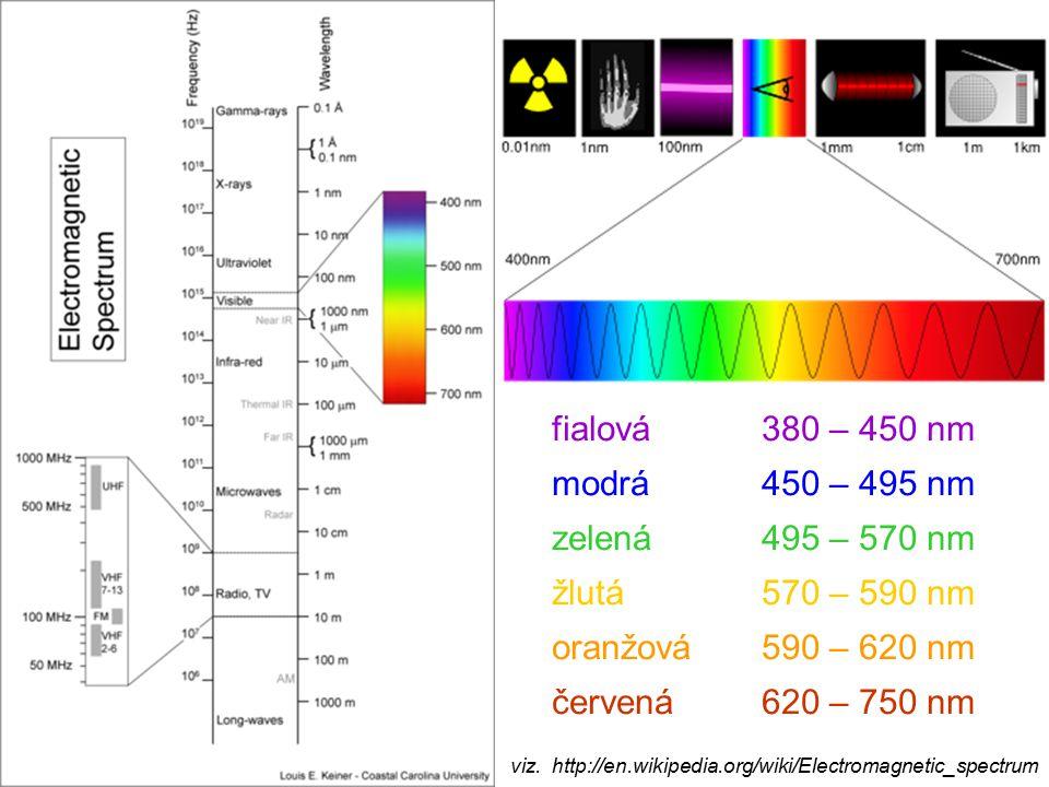 fialová 380 – 450 nm modrá 450 – 495 nm zelená 495 – 570 nm