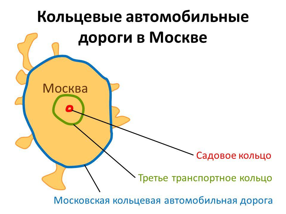 Кольцевые автомобильные дороги в Москве