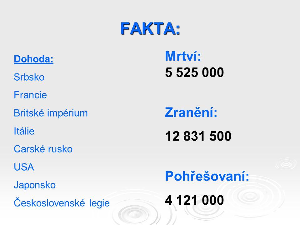 FAKTA: Mrtví: 5 525 000 Zranění: 12 831 500 Pohřešovaní: 4 121 000