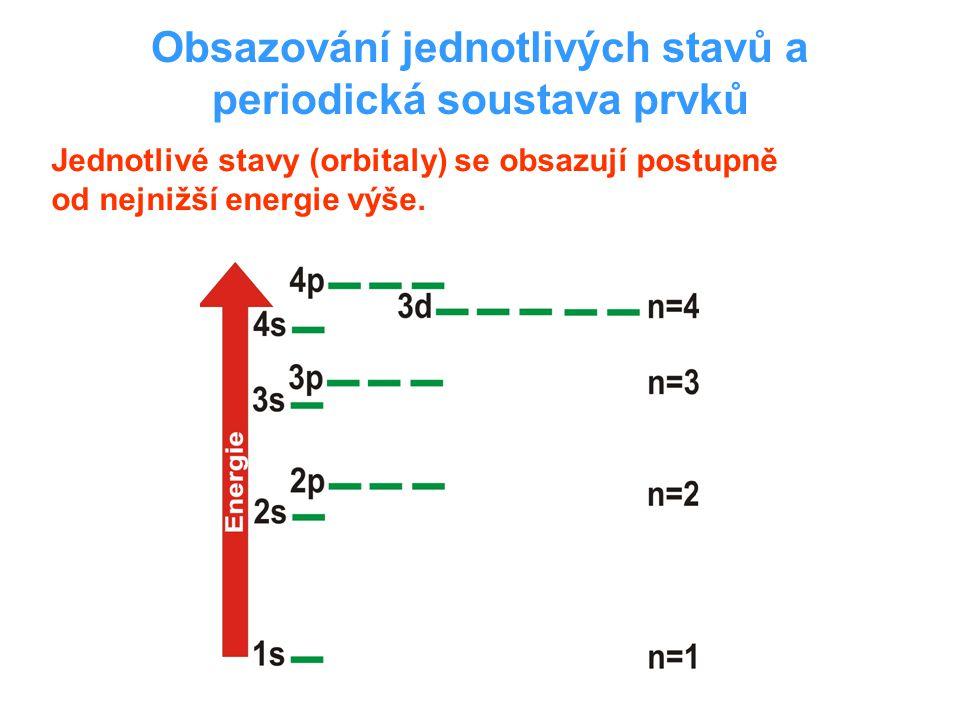 Obsazování jednotlivých stavů a periodická soustava prvků