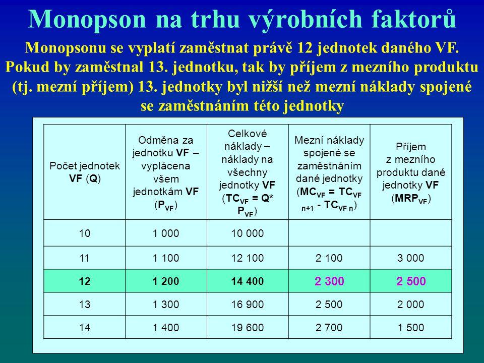 Monopson na trhu výrobních faktorů