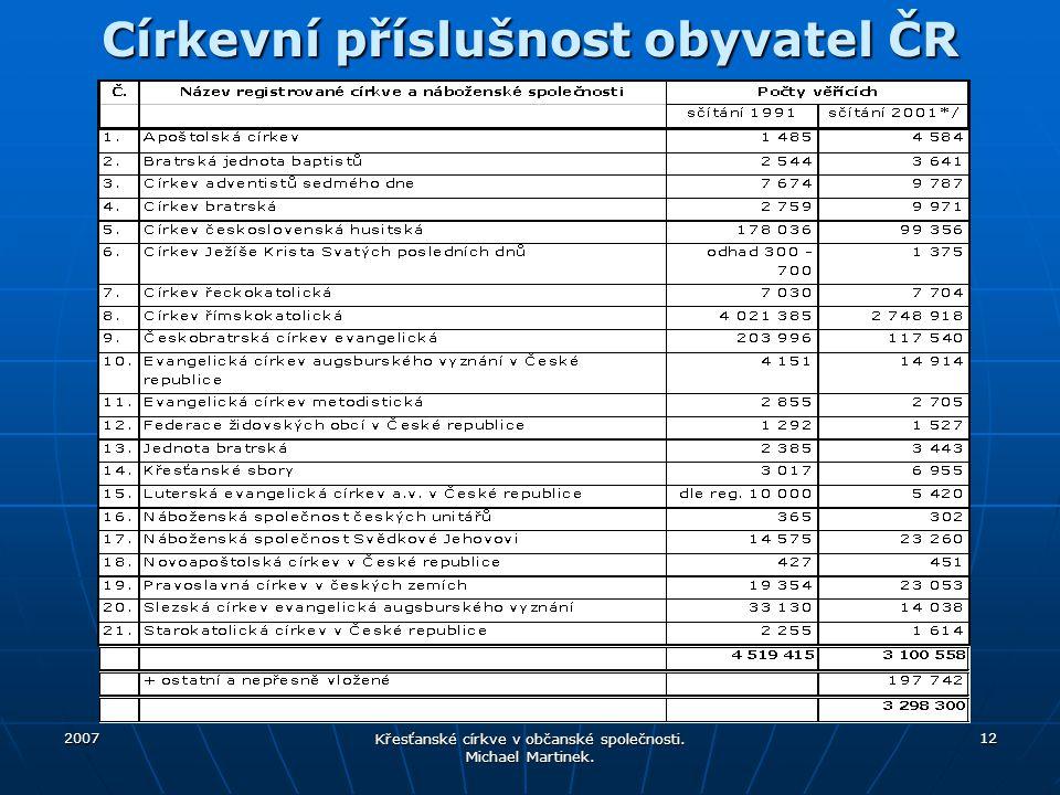 Církevní příslušnost obyvatel ČR