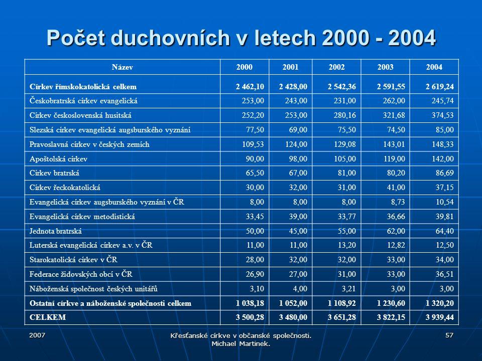 Počet duchovních v letech 2000 - 2004