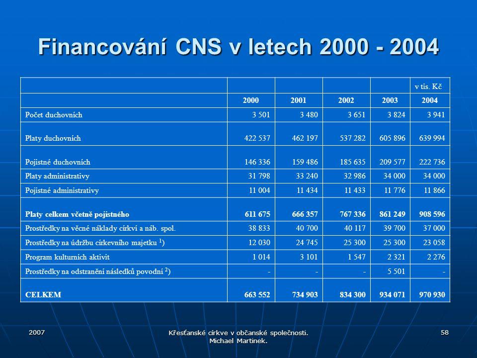 Financování CNS v letech 2000 - 2004