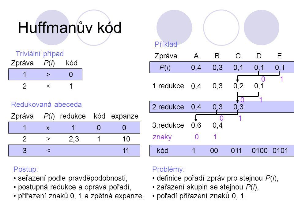 Huffmanův kód Příklad A P(i) 0,4 0,3 0,1 B C D E Zpráva
