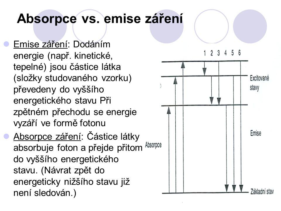 Absorpce vs. emise záření