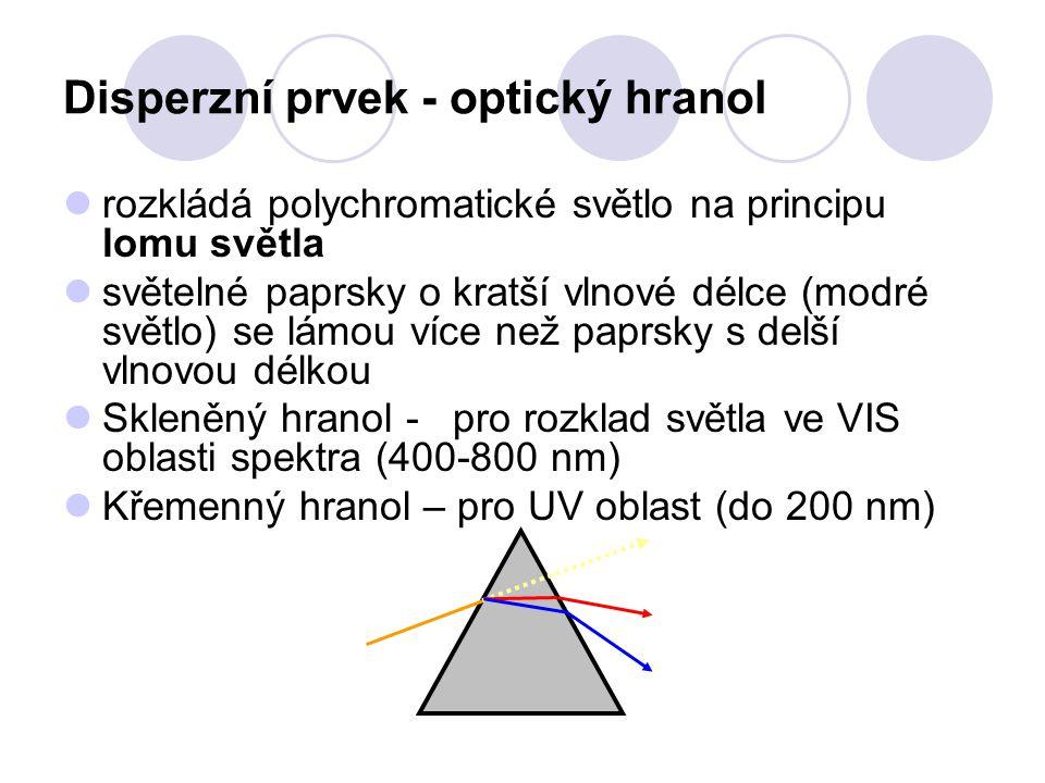 Disperzní prvek - optický hranol