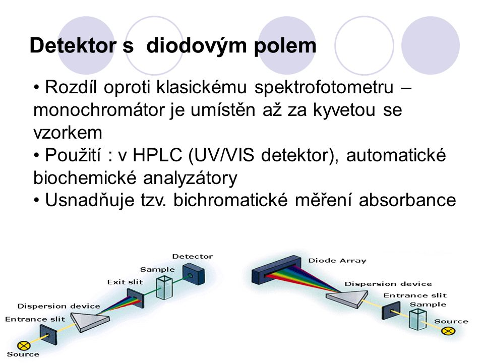 Detektor s diodovým polem