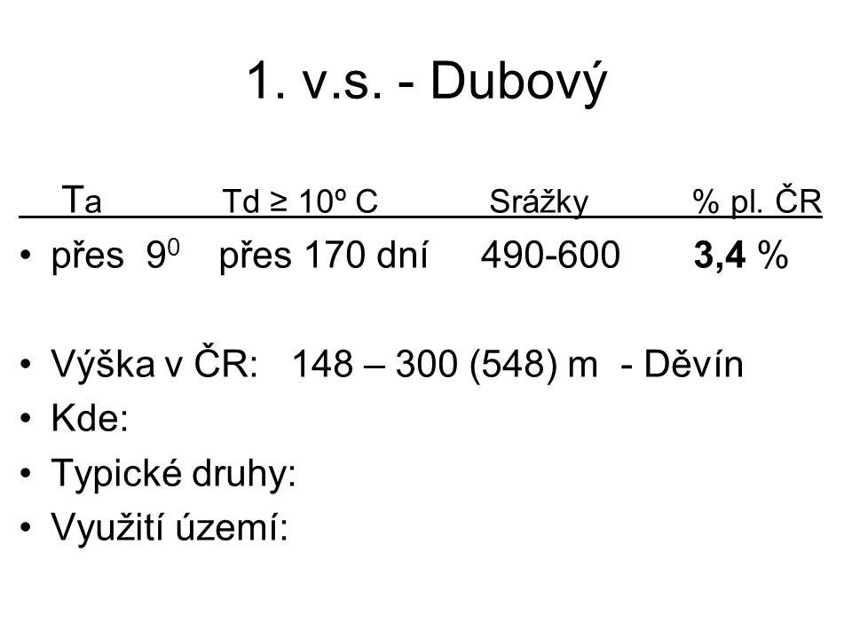 1. v.s. - Dubový Ta Td ≥ 10º C Srážky % pl. ČR