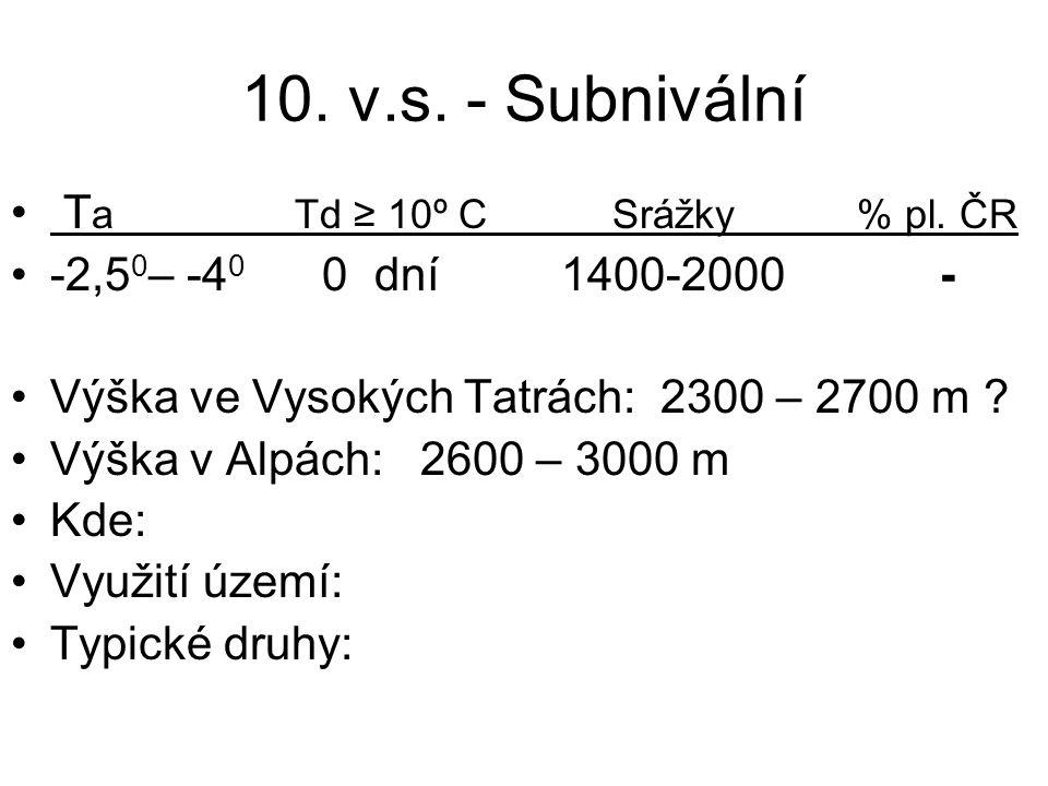 10. v.s. - Subnivální Ta Td ≥ 10º C Srážky % pl. ČR