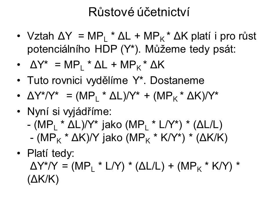 Růstové účetnictví Vztah ΔY = MPL * ΔL + MPK * ΔK platí i pro růst potenciálního HDP (Y*). Můžeme tedy psát:
