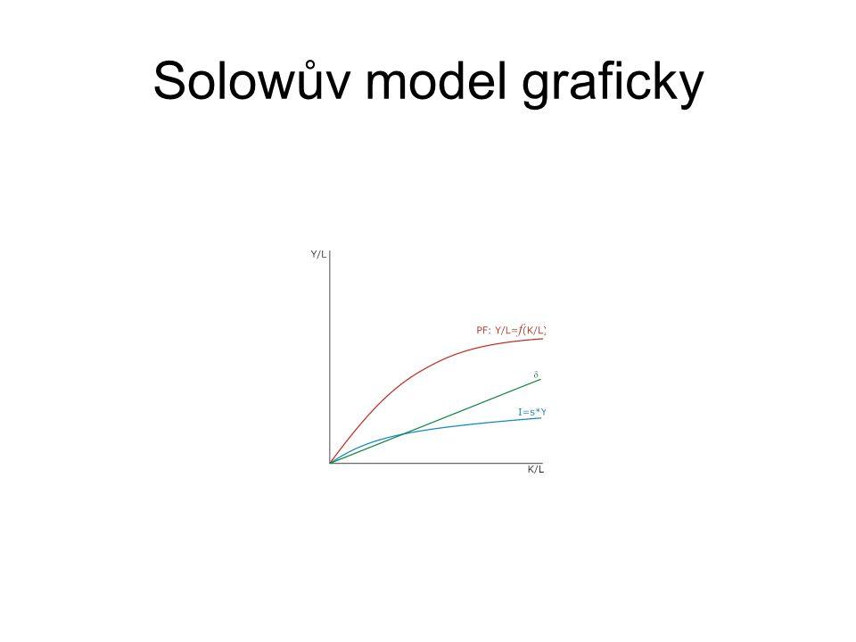 Solowův model graficky