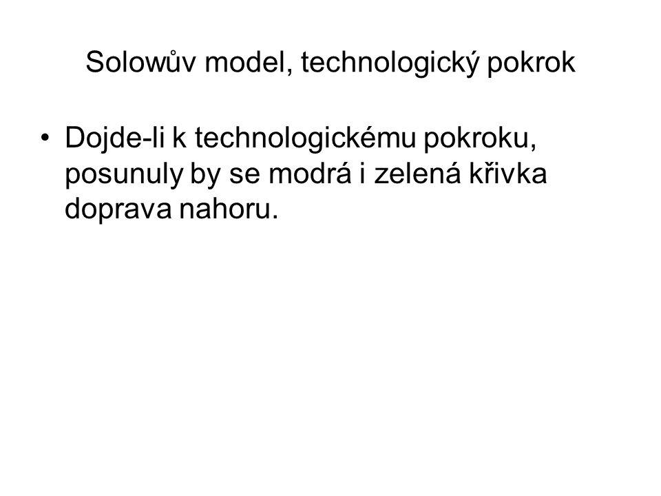 Solowův model, technologický pokrok