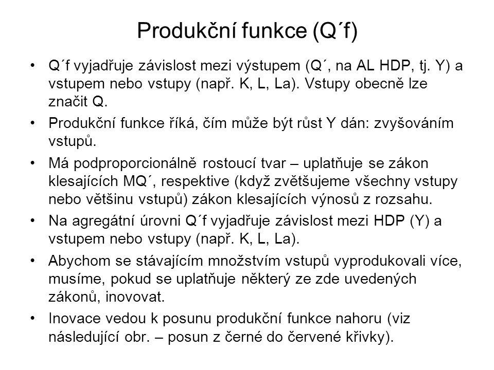 Produkční funkce (Q´f)