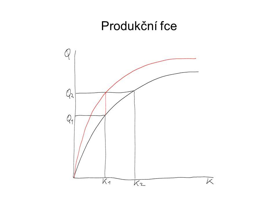 Produkční fce