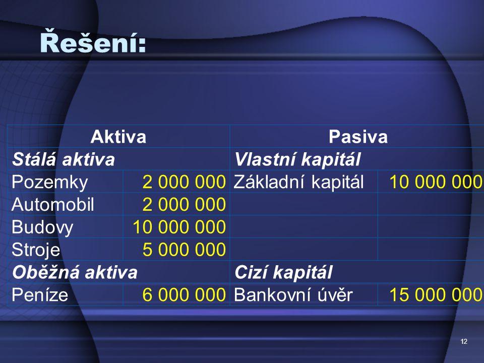 Nové půjčky do 1500
