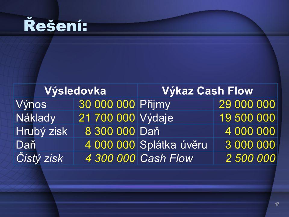 Řešení: Výsledovka Výkaz Cash Flow Výnos 30 000 000 Přijmy 29 000 000
