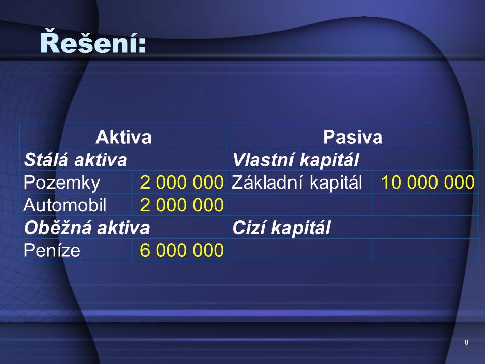 Řešení: Aktiva Pasiva Stálá aktiva Vlastní kapitál Pozemky 2 000 000