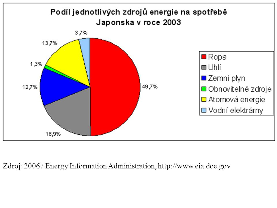 Zdroj: 2006 / Energy Information Administration, http://www. eia. doe