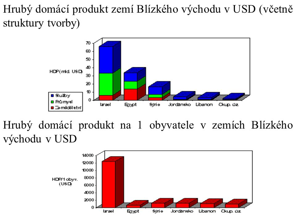 Hrubý domácí produkt zemí Blízkého východu v USD (včetně struktury tvorby)