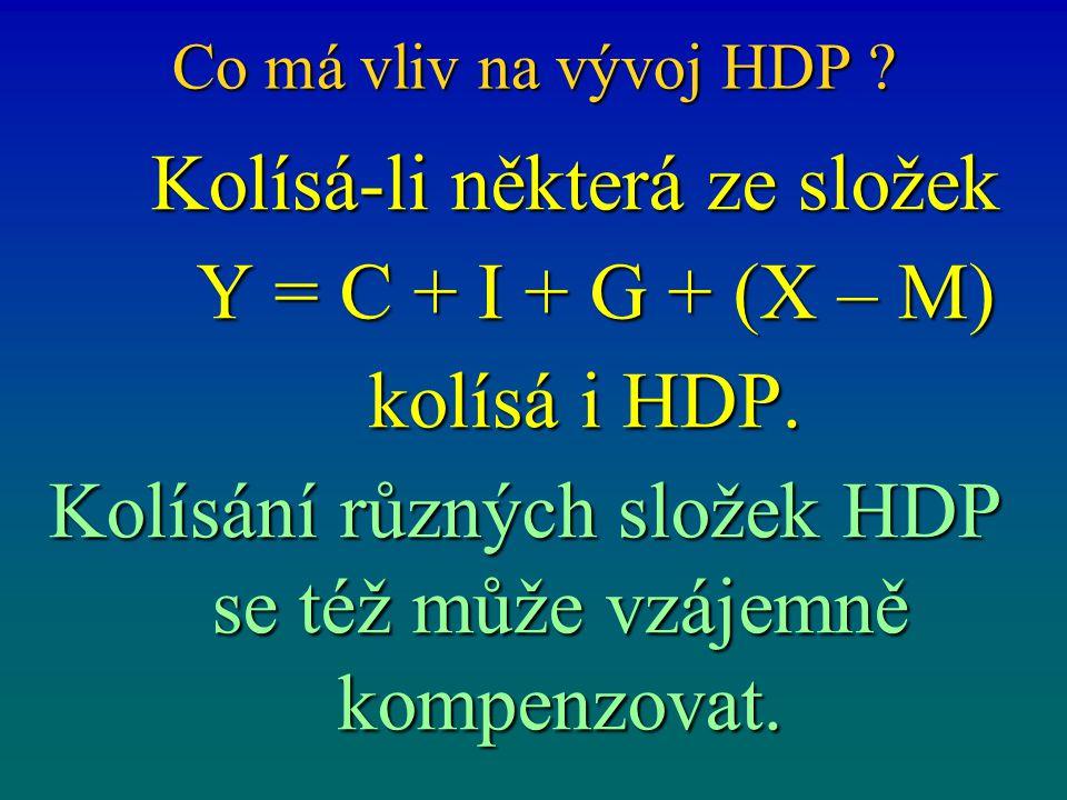 Kolísá-li některá ze složek Y = C + I + G + (X – M) kolísá i HDP.