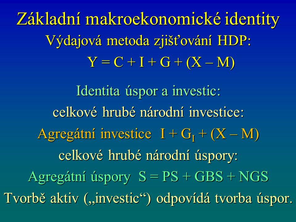 Základní makroekonomické identity