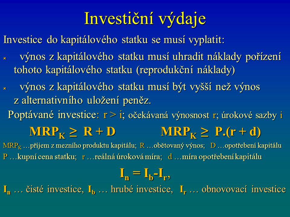 Poptávané investice: r > i; očekávaná výnosnost r; úrokové sazby i