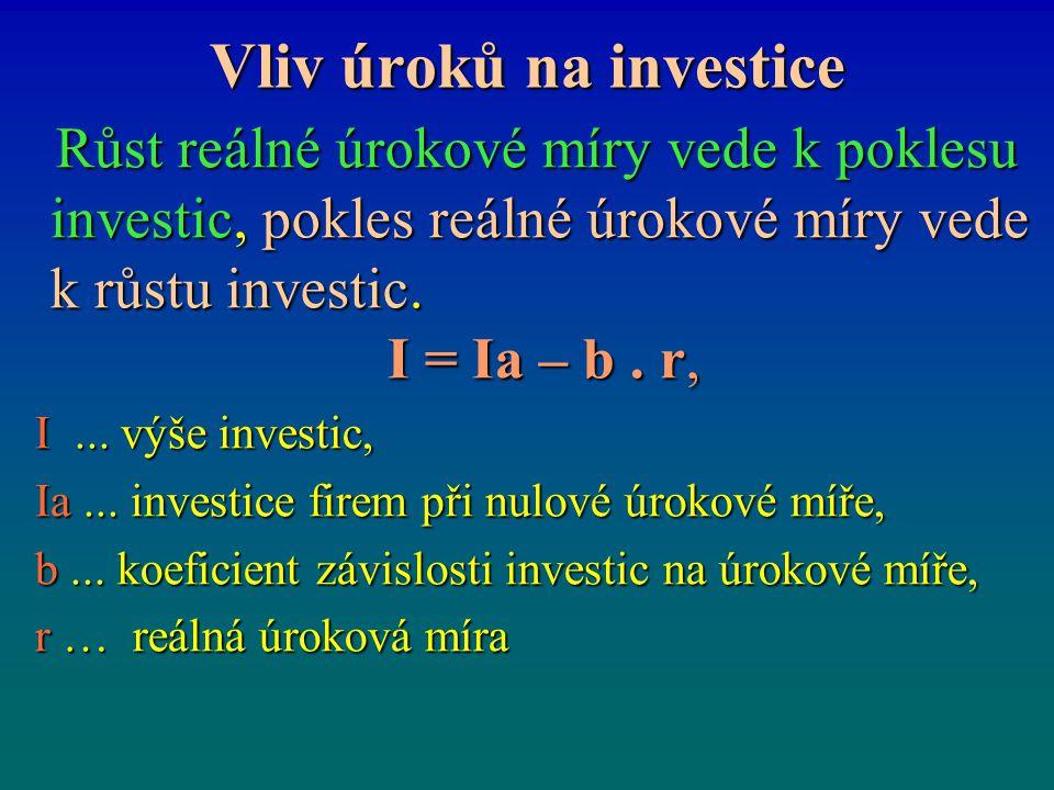 Vliv úroků na investice
