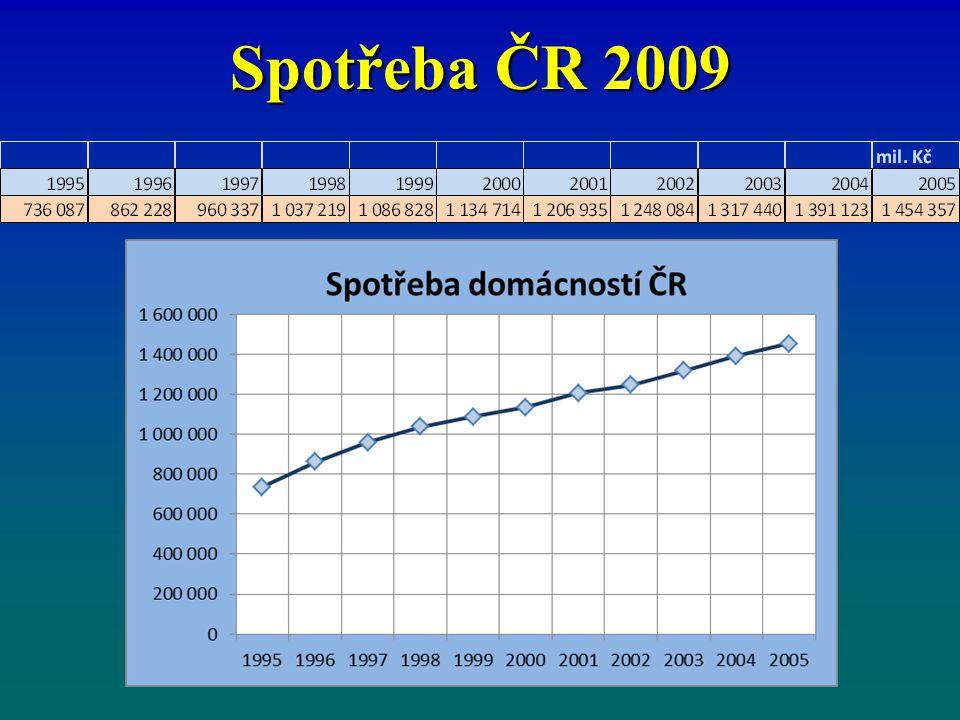 Spotřeba ČR 2009 5