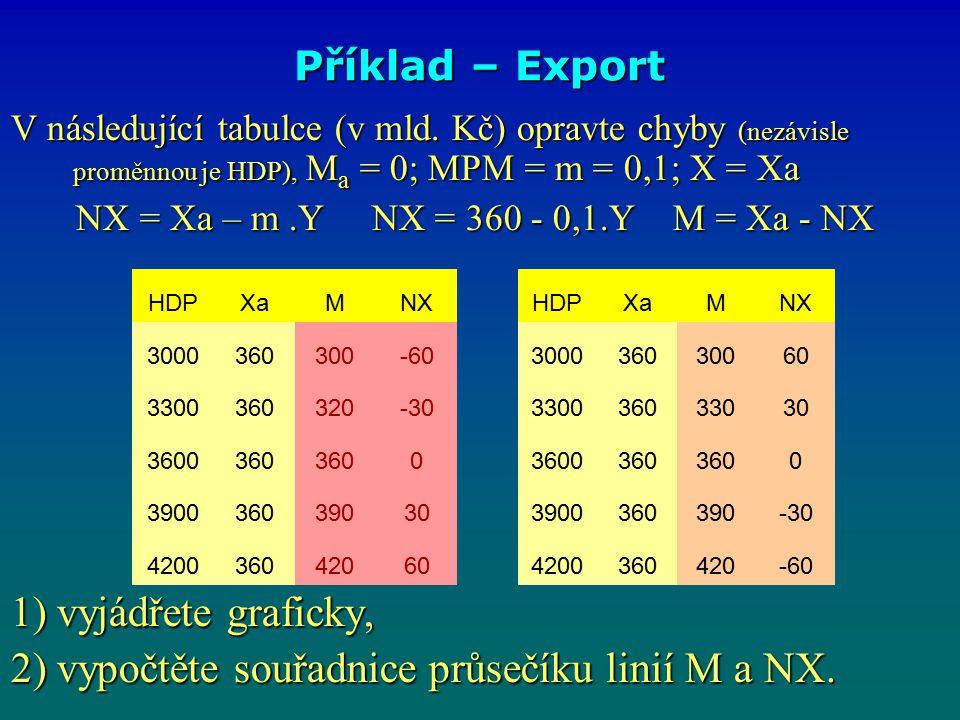 2) vypočtěte souřadnice průsečíku linií M a NX.