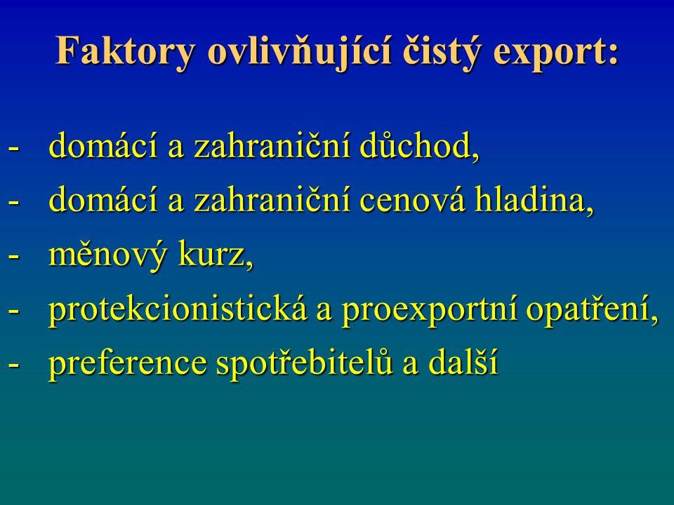 Faktory ovlivňující čistý export: