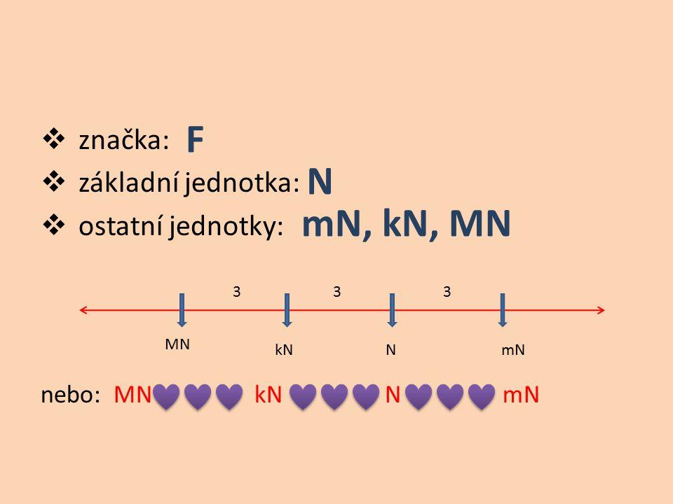 F N mN, kN, MN značka: základní jednotka: ostatní jednotky: