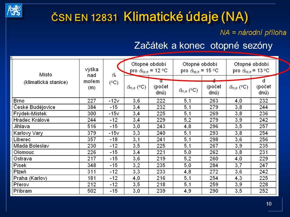 ČSN EN 12831 Klimatické údaje (NA)